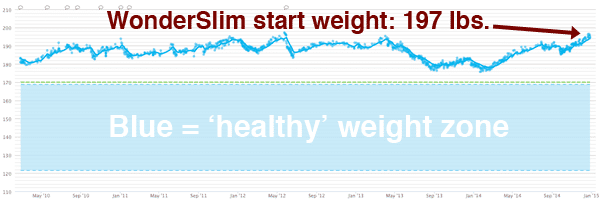 Wonderslim weight loss review does it work chart